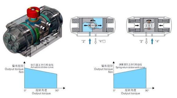 气动执行器工作原理